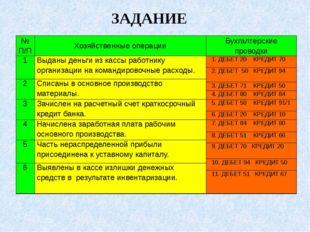 ЗАДАНИЕ № П/П Хозяйственные операции Бухгалтерские проводки 1 Выданы деньги и