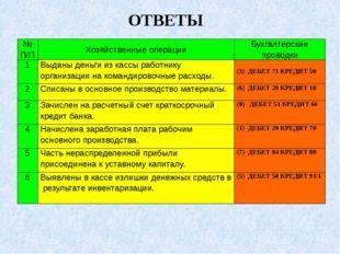 ОТВЕТЫ № П/П Хозяйственные операции Бухгалтерские проводки 1 Выданы деньги из