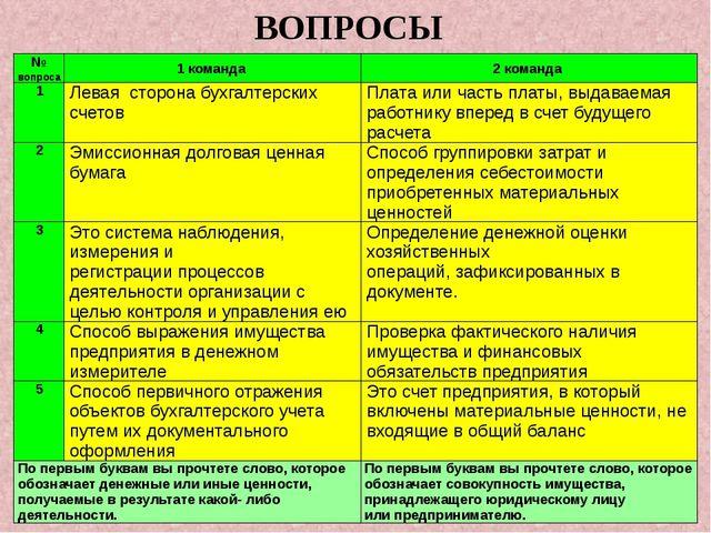 ВОПРОСЫ №вопроса 1 команда 2команда 1 Левая сторона бухгалтерских счетов Плат...