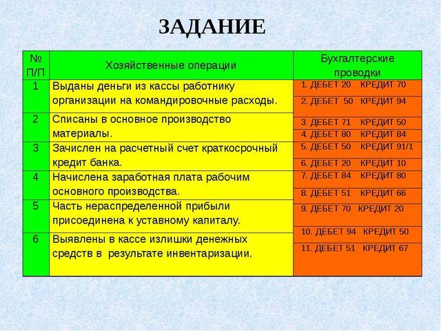ЗАДАНИЕ № П/П Хозяйственные операции Бухгалтерские проводки 1 Выданы деньги и...