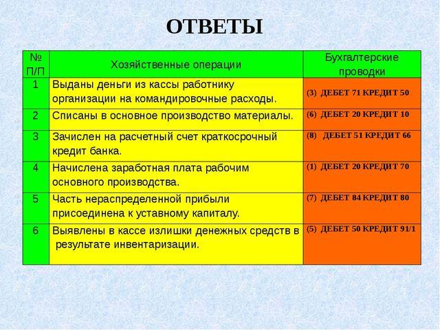 ОТВЕТЫ № П/П Хозяйственные операции Бухгалтерские проводки 1 Выданы деньги из...
