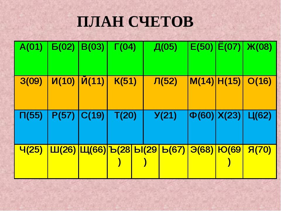 ПЛАН СЧЕТОВ А(01) Б(02) В(03) Г(04) Д(05) Е(50) Ё(07) Ж(08) З(09) И(10) Й(11)...