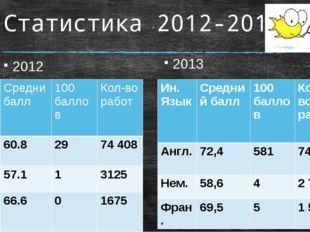 Статистика 2012-2013 2012 2013 Ин. Язык Средний балл 100 баллов Кол-во работ