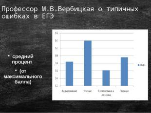 Профессор М.В.Вербицкая о типичных ошибках в ЕГЭ средний процент (от максимал