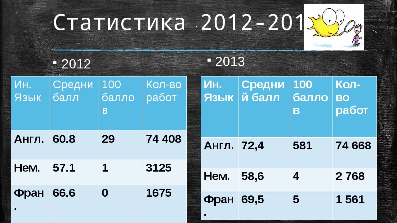 Статистика 2012-2013 2012 2013 Ин. Язык Средний балл 100 баллов Кол-во работ...