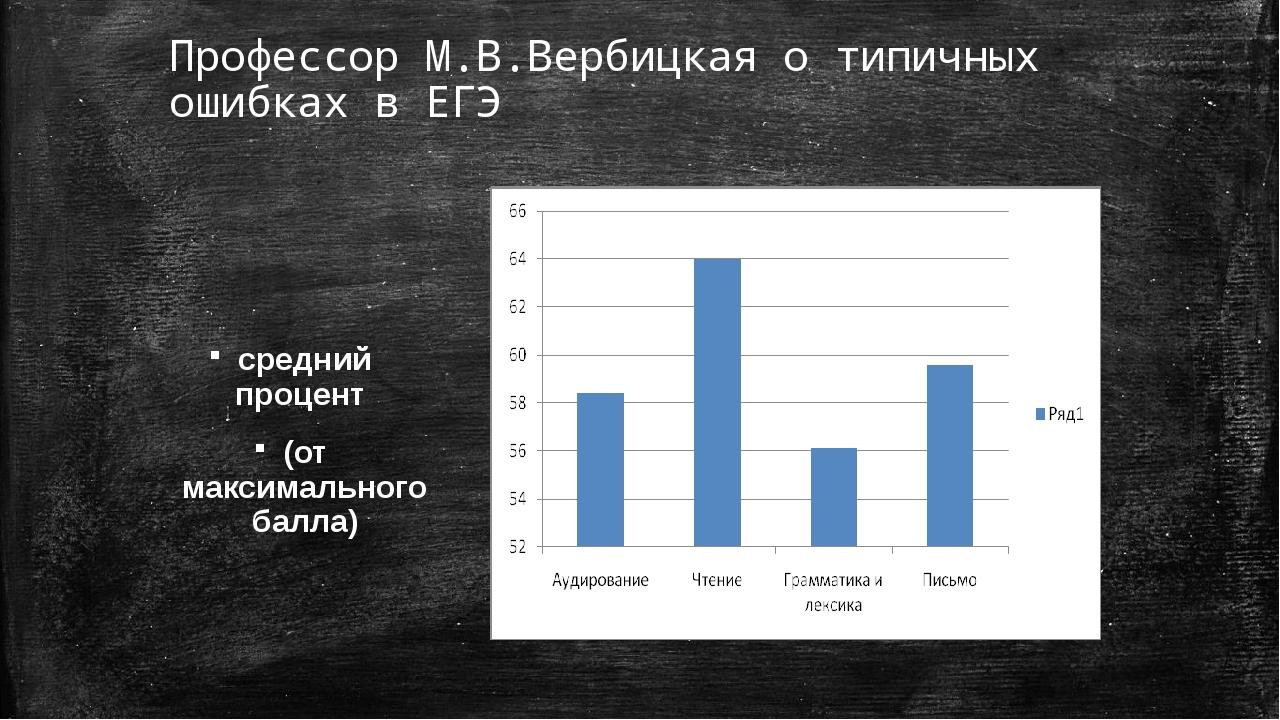 Профессор М.В.Вербицкая о типичных ошибках в ЕГЭ средний процент (от максимал...