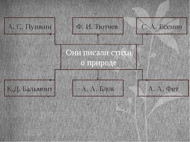 А. С. Пушкин Ф. И. Тютчев С. А. Есенин К.Д. Бальмонт А. А. Блок А. А. Фет Он...