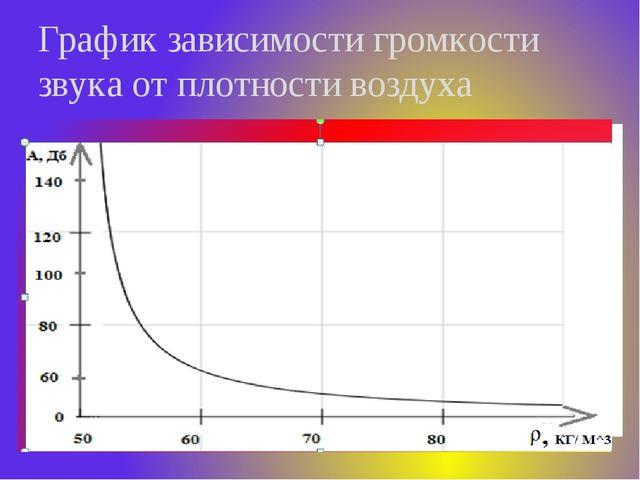 График зависимости громкости звука от плотности воздуха