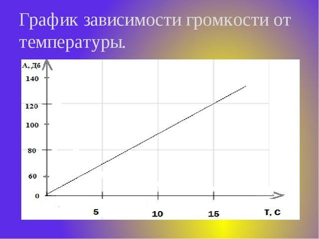 График зависимости громкости от температуры.