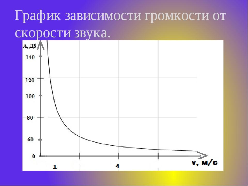 График зависимости громкости от скорости звука.