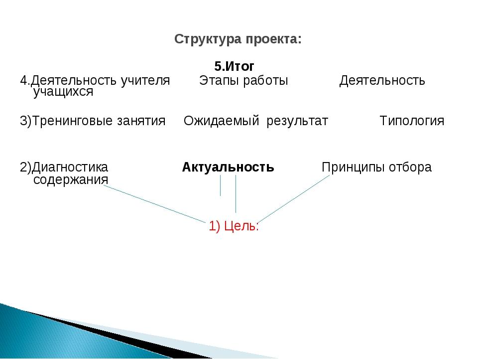 Структура проекта: 5.Итог 4.Деятельность учителя Этапы работы Деятельность у...