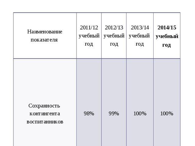 1. Сохранность контингента воспитанников Наименование показателя 2011/12 учеб...