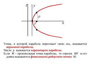 Точка, в которой парабола пересекает свою ось, называется вершиной параболы,