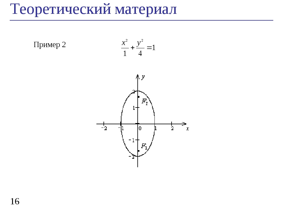 Теоретический материал * Пример 2