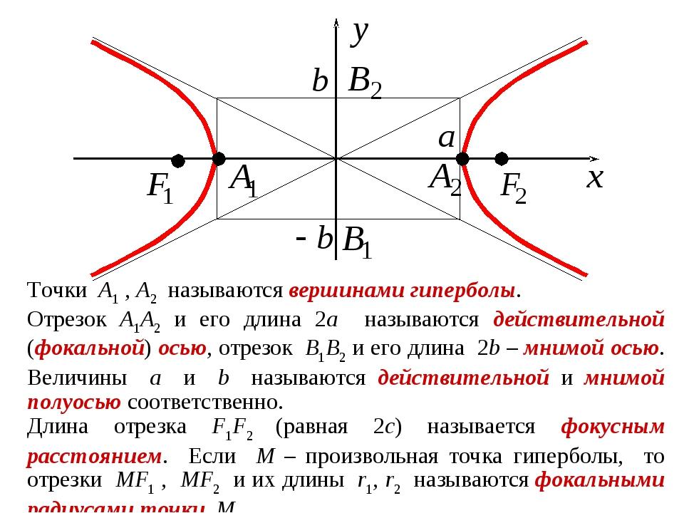 Точки A1 , A2 называются вершинами гиперболы. Отрезок A1A2 и его длина 2a наз...