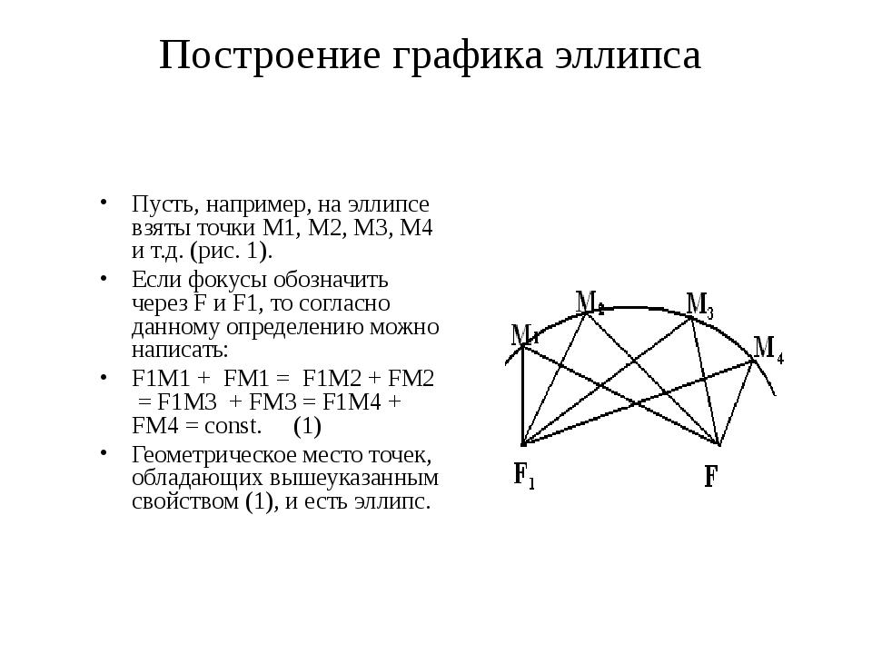 Построение графика эллипса Пусть, например, на эллипсе взяты точки M1, M2, M3...