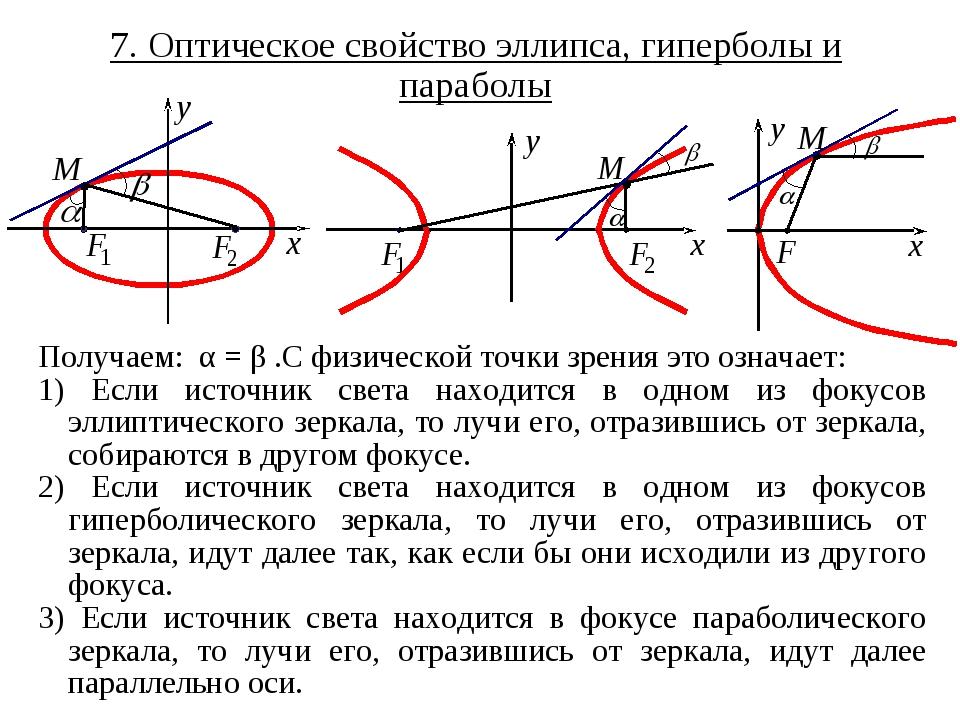 7. Оптическое свойство эллипса, гиперболы и параболы Получаем: α = β .С физич...