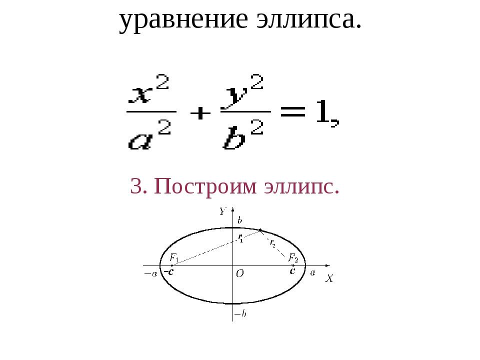 уравнение эллипса. 3. Построим эллипс.