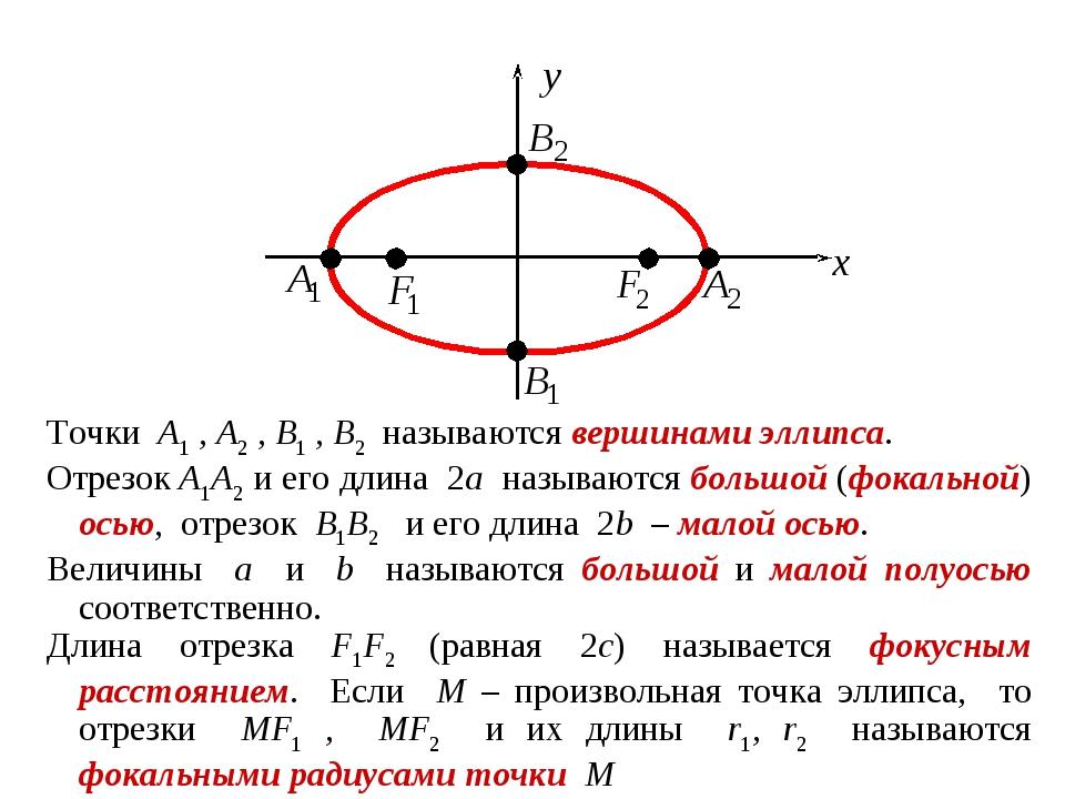 Точки A1 , A2 , B1 , B2 называются вершинами эллипса. Отрезок A1A2 и его длин...