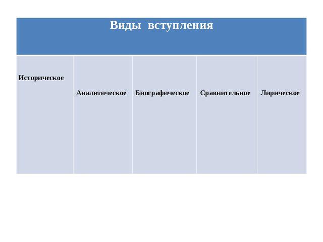 Видывступления Историческое Аналитическое Биографическое Сравнительное Лириче...