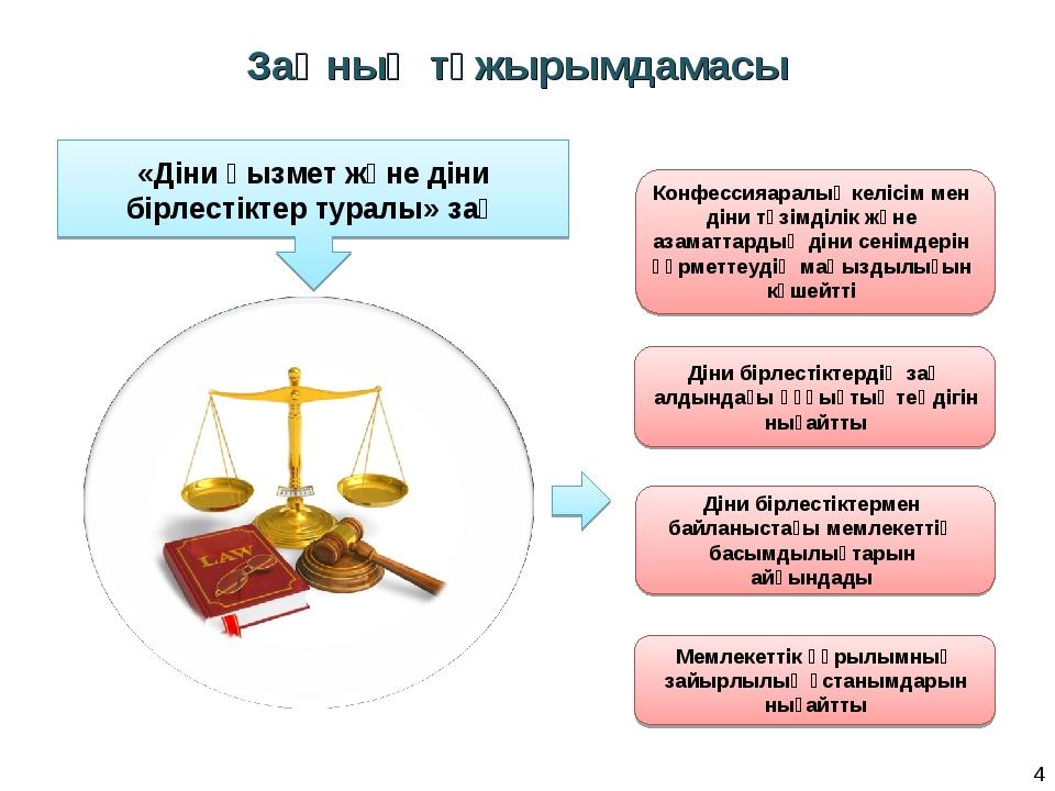 Заңның тұжырымдамасы * «Діни қызмет және діни бірлестіктер туралы» заң