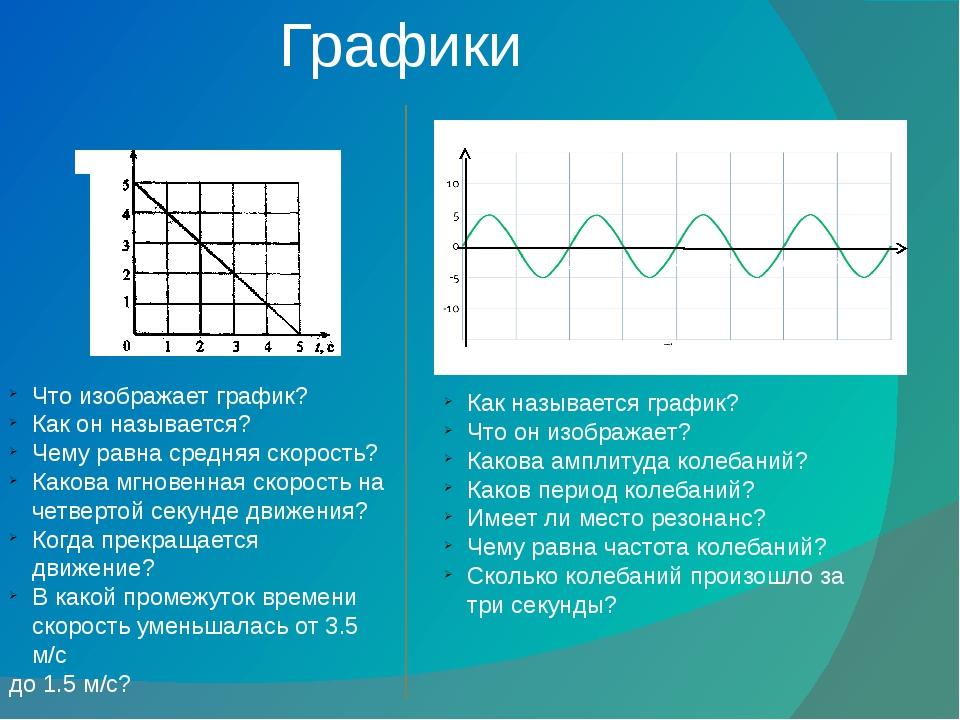 Графики v, м/с Х, см 1 2 3 4 5 6 7 Что изображает график? Как он называется?...