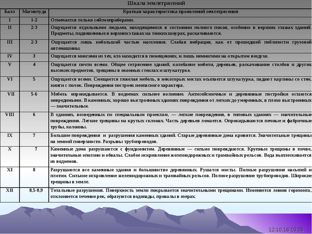* Шкала землетрясений БаллМагнитудаКраткая характеристика проявлений земле...