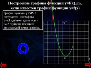 0 Построение графика функции y=f(x)±m, если известен график функции y=f(x) Г