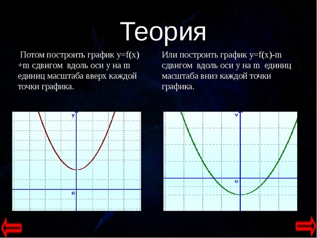 Потом построить график y=f(x)+m сдвигом вдоль оси y на m единиц масштаба вве...