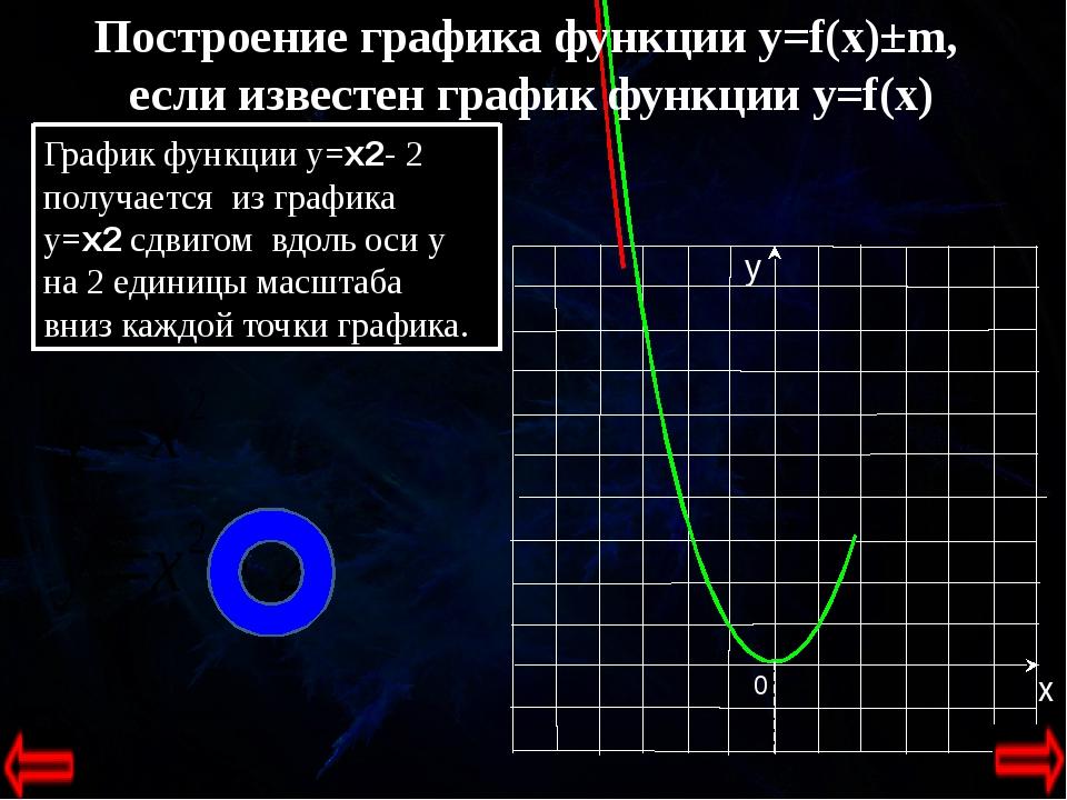 0 Построение графика функции y=f(x)±m, если известен график функции y=f(x) Г...