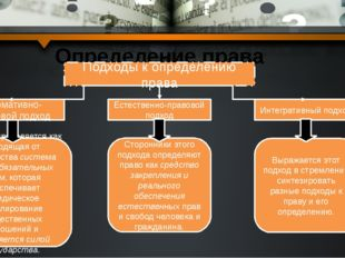 Определение права Подходы к определению права Нормативно-правовой подход Есте