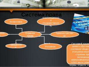 Система права Отрасли права Административное Семейное Гражданское Конституцио