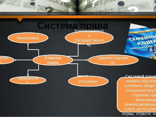 Система права Отрасли права Административное Семейное Гражданское Конституцио...