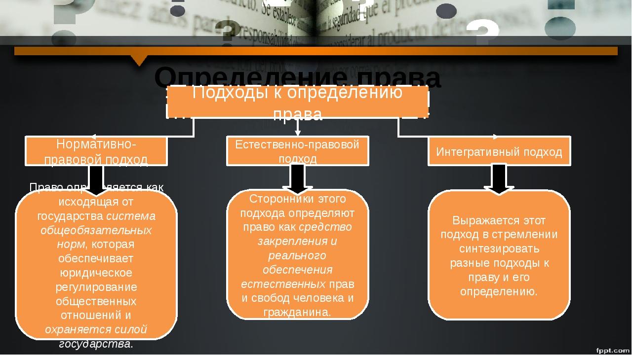 Определение права Подходы к определению права Нормативно-правовой подход Есте...