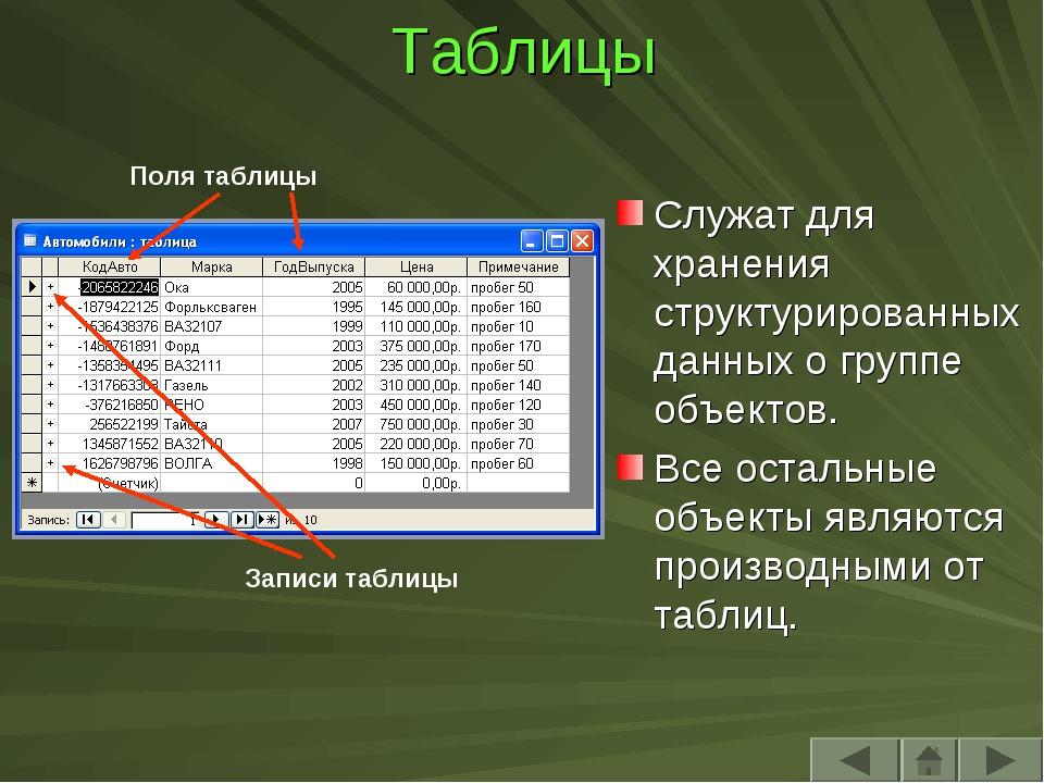 Таблицы Служат для хранения структурированных данных о группе объектов. Все о...