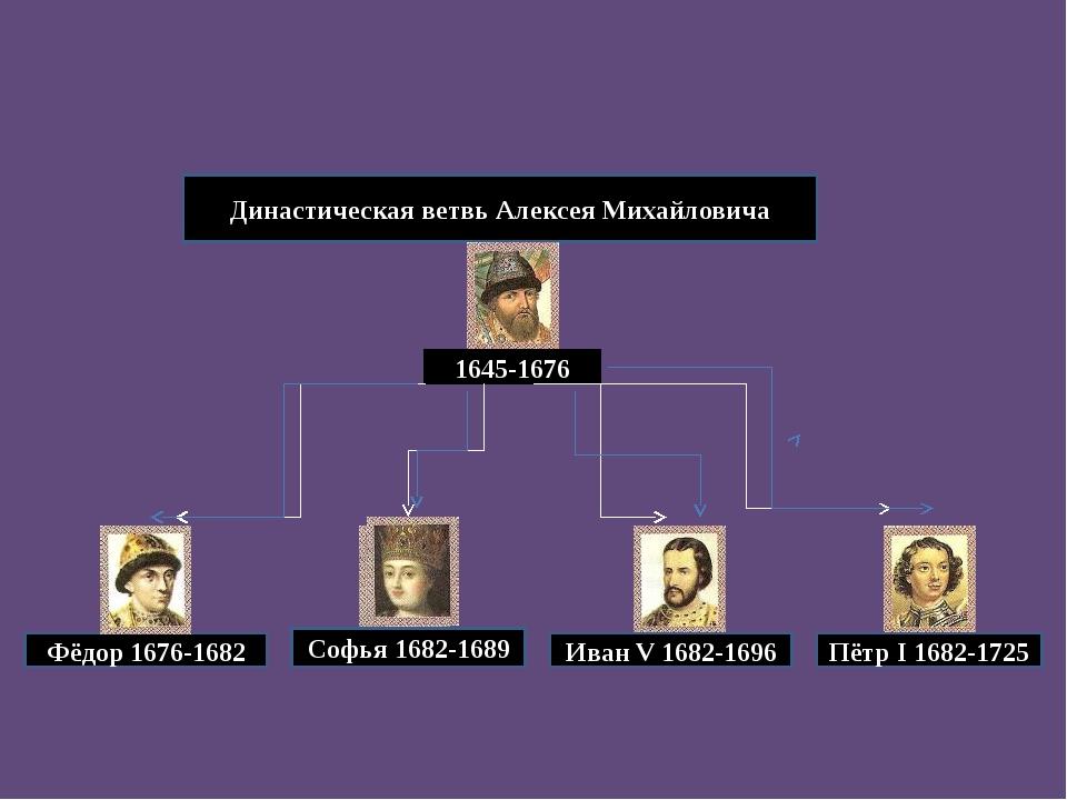 Династическая ветвь Алексея Михайловича Фёдор 1676-1682 1645-1676 Иван V 168...
