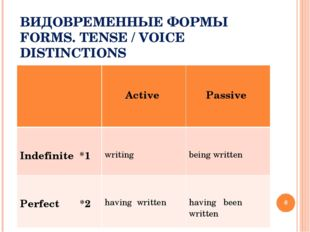 ВИДОВРЕМЕННЫЕ ФОРМЫ FORMS. TENSE / VOICE DISTINCTIONS * 	 Active 	 Passive In