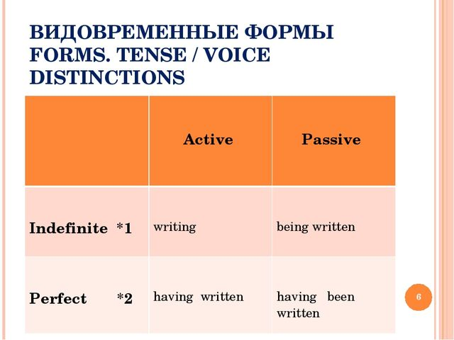 ВИДОВРЕМЕННЫЕ ФОРМЫ FORMS. TENSE / VOICE DISTINCTIONS * 	 Active 	 Passive In...