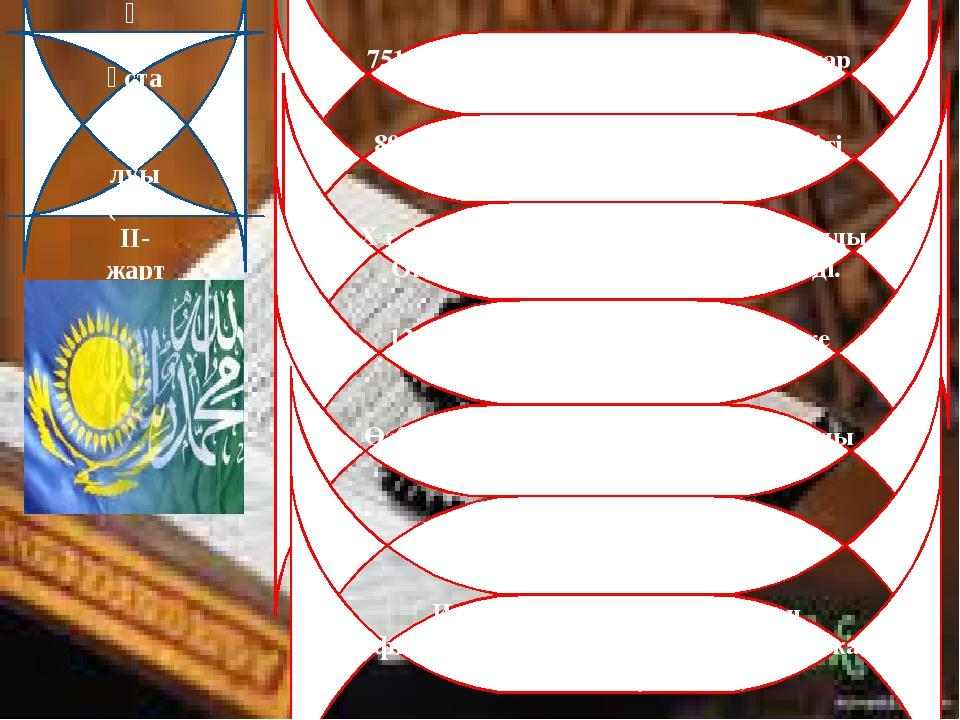 Исламның Қазақстанға таралуы ( 8 ғ. ІІ-жарт.) 751 жылы Талас өзені маңында ар...