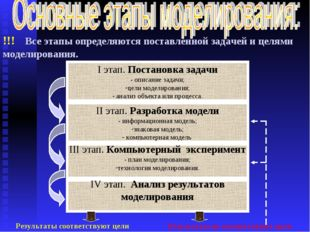 !!! Все этапы определяются поставленной задачей и целями моделирования. I эта