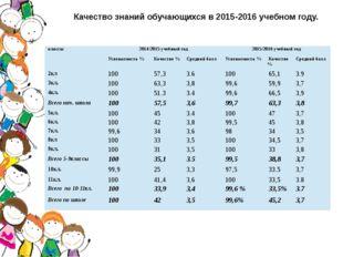 Качество знаний обучающихся в 2015-2016 учебном году. классы 2014/2015учебный