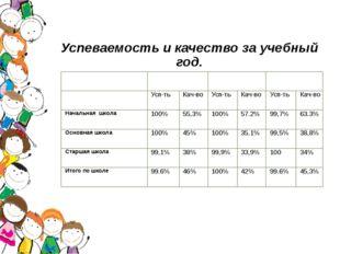 Успеваемость и качество за учебный год. В процентах 2013-2014год 2014-2015год