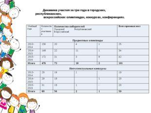 Динамика участия за три года в городских, республиканских, всероссийских оли