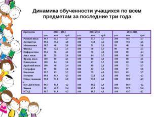 Динамика обученности учащихся по всем предметам за последние три года Предмет