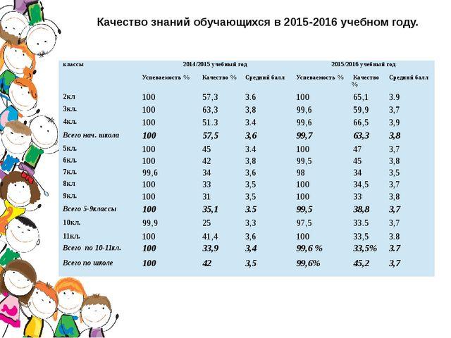 Качество знаний обучающихся в 2015-2016 учебном году. классы 2014/2015учебный...