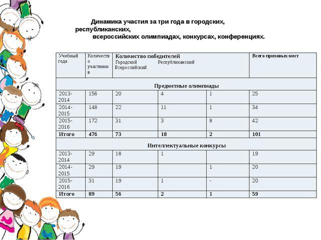 Динамика участия за три года в городских, республиканских, всероссийских оли...