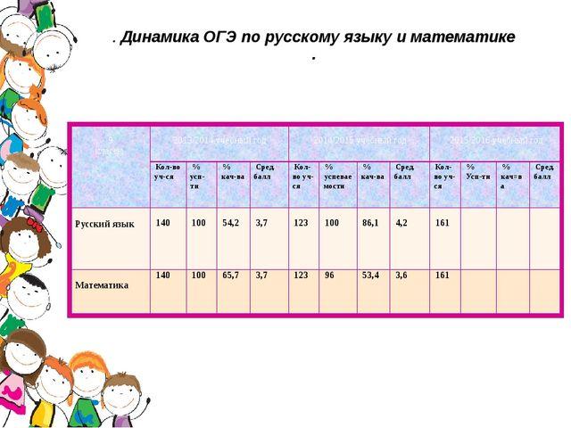 . Динамика ОГЭ по русскому языку и математике . 9 классы 2013/2014учебный год...