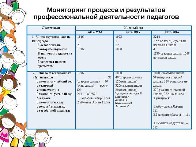 Мониторинг процесса и результатов профессиональной деятельности педагогов Пок...