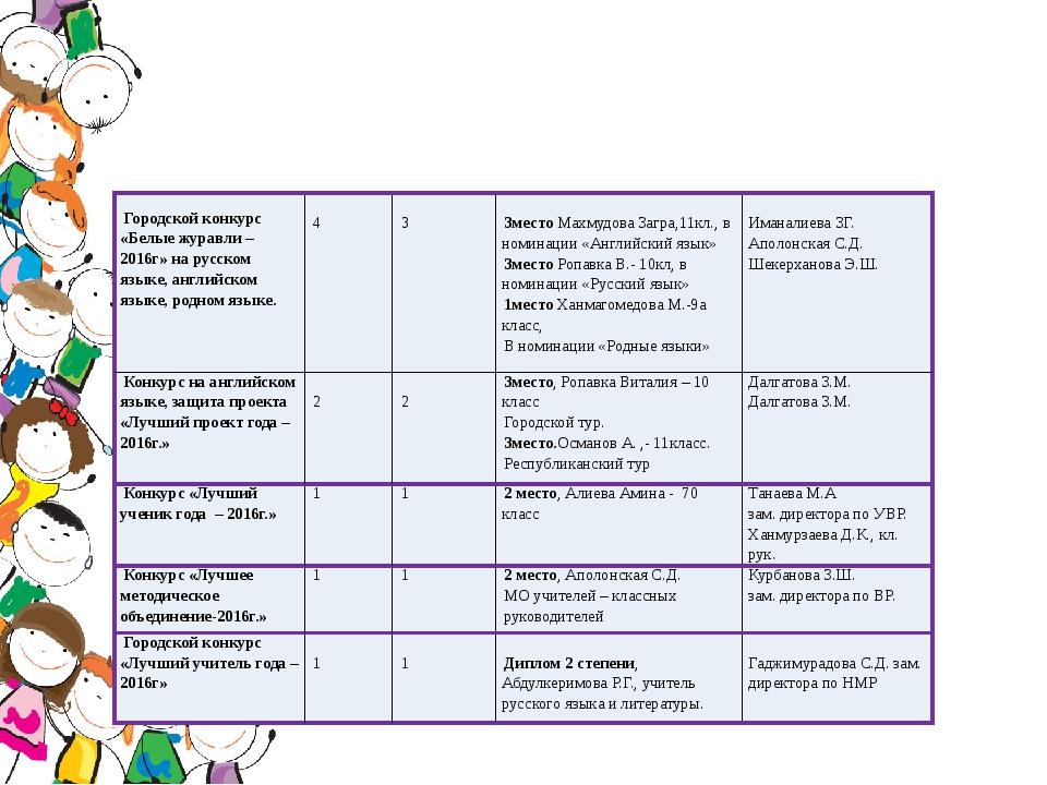 Городской конкурс «Белые журавли – 2016г» на русском языке, английском языке...