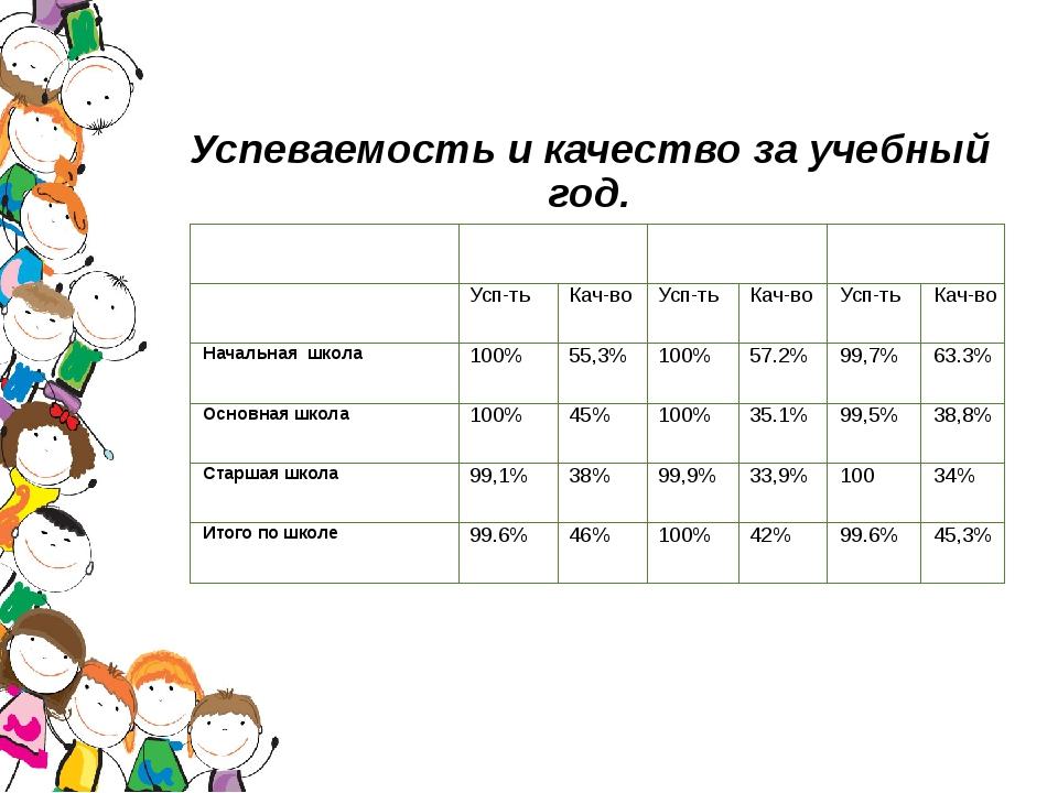 Успеваемость и качество за учебный год. В процентах 2013-2014год 2014-2015год...